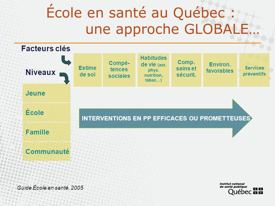 École en santé au Québec : une approche GLOBALE… Environ. favorables Services préventifs Estime de soi Compé- tences sociales Habitudes de vie (act. p