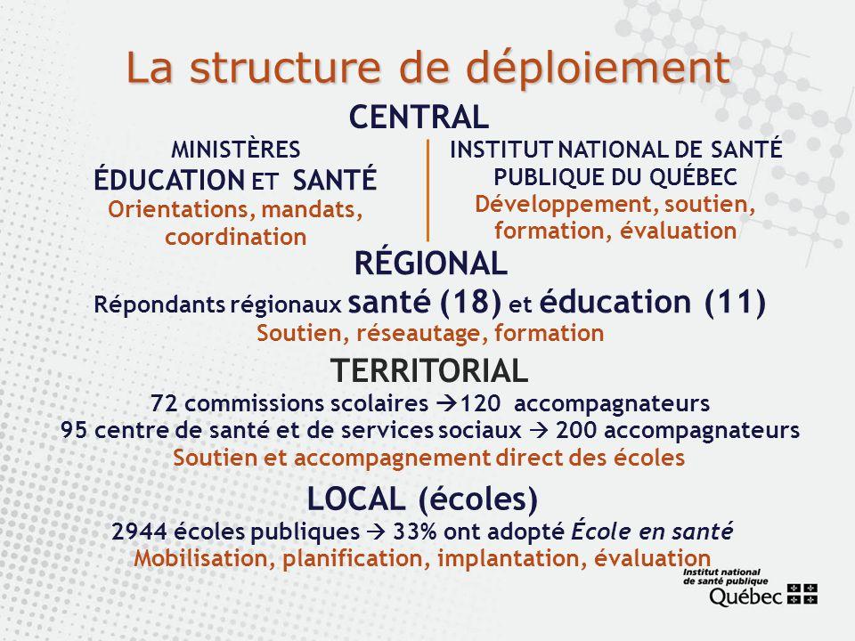 La structure de déploiement CENTRAL MINISTÈRES ÉDUCATION ET SANTÉ Orientations, mandats, coordination INSTITUT NATIONAL DE SANTÉ PUBLIQUE DU QUÉBEC Dé