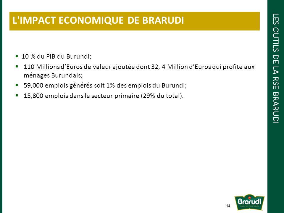 LES OUTILS DE LA RSE BRARUDI L IMPACT ECONOMIQUE DE BRARUDI 14 10 % du PIB du Burundi; 110 Millions dEuros de valeur ajoutée dont 32, 4 Million dEuros qui profite aux ménages Burundais; 59,000 emplois générés soit 1% des emplois du Burundi; 15,800 emplois dans le secteur primaire (29% du total).