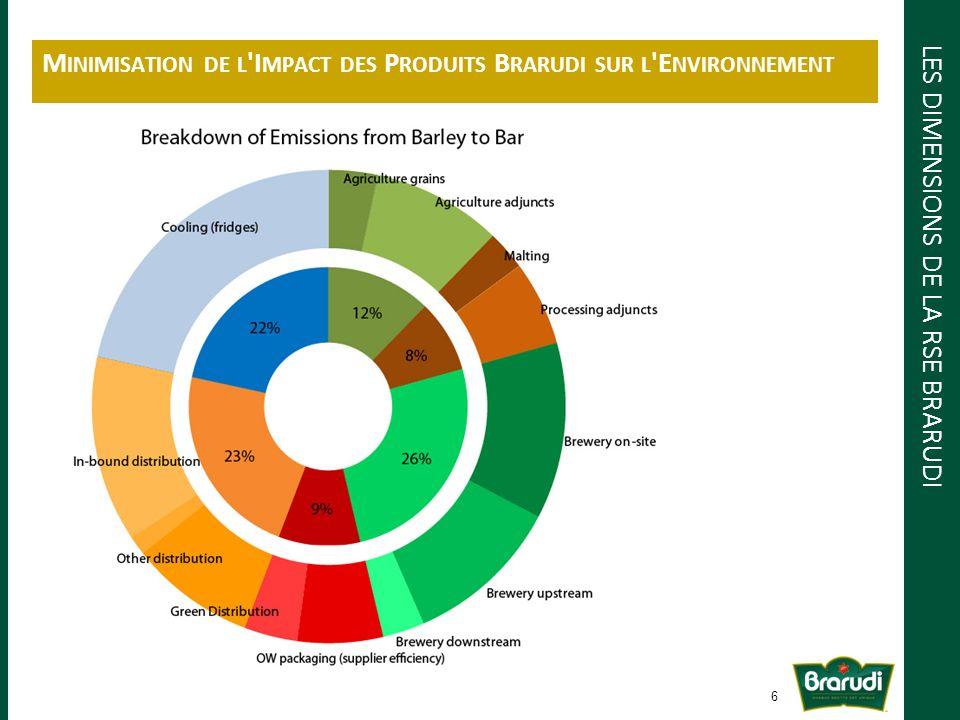 Au niveau de la production : - minimisation des consommations deau et dénergie; - réduction des émissions de CO 2 ; - réduction des déchets.