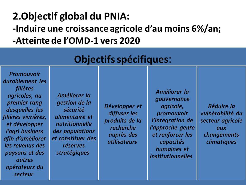 2.Objectif global du PNIA: -Induire une croissance agricole dau moins 6%/an; -Atteinte de lOMD-1 vers 2020 Objectifs spécifiques : Promouvoir durablem