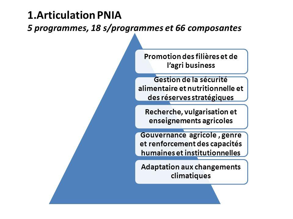 1.Articulation PNIA 5 programmes, 18 s/programmes et 66 composantes Promotion des filières et de lagri business Gestion de la sécurité alimentaire et