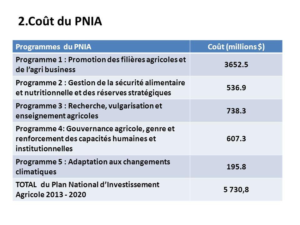 2.Coût du PNIA Programmes du PNIACoût (millions $) Programme 1 : Promotion des filières agricoles et de lagri business 3652.5 Programme 2 : Gestion de