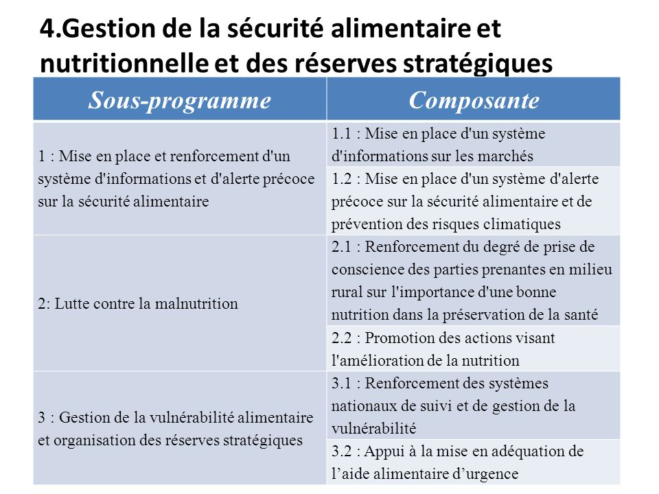4.Gestion de la sécurité alimentaire et nutritionnelle et des réserves stratégiques Sous-programmeComposante 1 : Mise en place et renforcement d'un sy