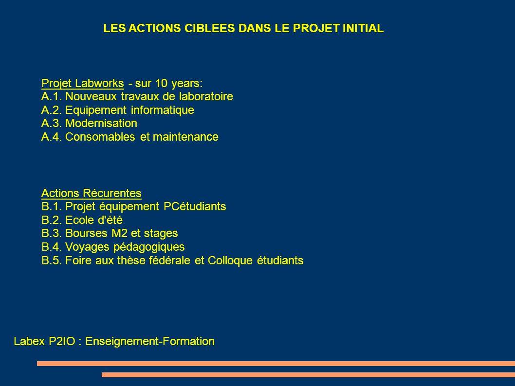Labex P2IO : Enseignement-Formation LES ACTIONS CIBLEES DANS LE PROJET INITIAL Actions Récurentes B.1. Projet équipement PCétudiants B.2. Ecole d'été