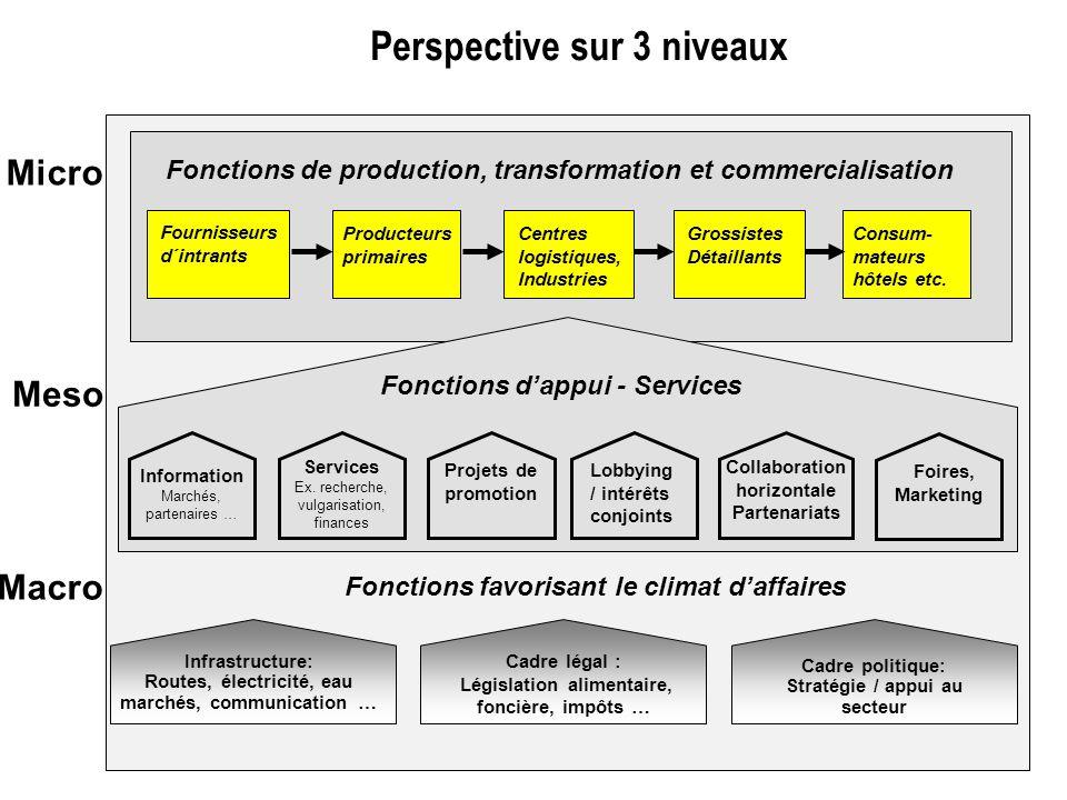 Fonctions de production, transformation et commercialisation Fournisseurs d´intrants Producteurs primaires Grossistes Détaillants Consum- mateurs hôte