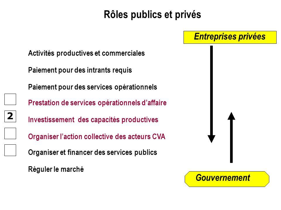 2 Activités productives et commerciales Paiement pour des intrants requis Paiement pour des services opérationnels Rôles publics et privés Entreprises