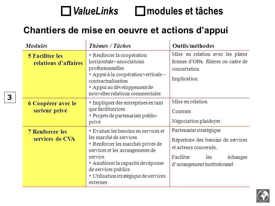 Chantiers de mise en oeuvre et actions dappui ModulesThèmes / TâchesOutils/méthodes 5 Faciliter les relations daffaires Renforcer la coopération horiz