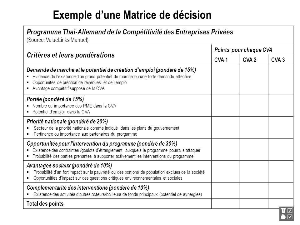 Exemple dune Matrice de décision Programme Thai-Allemand de la Compétitivité des Entreprises Privées (Source: ValueLinks Manuel) Critères et leurs pon