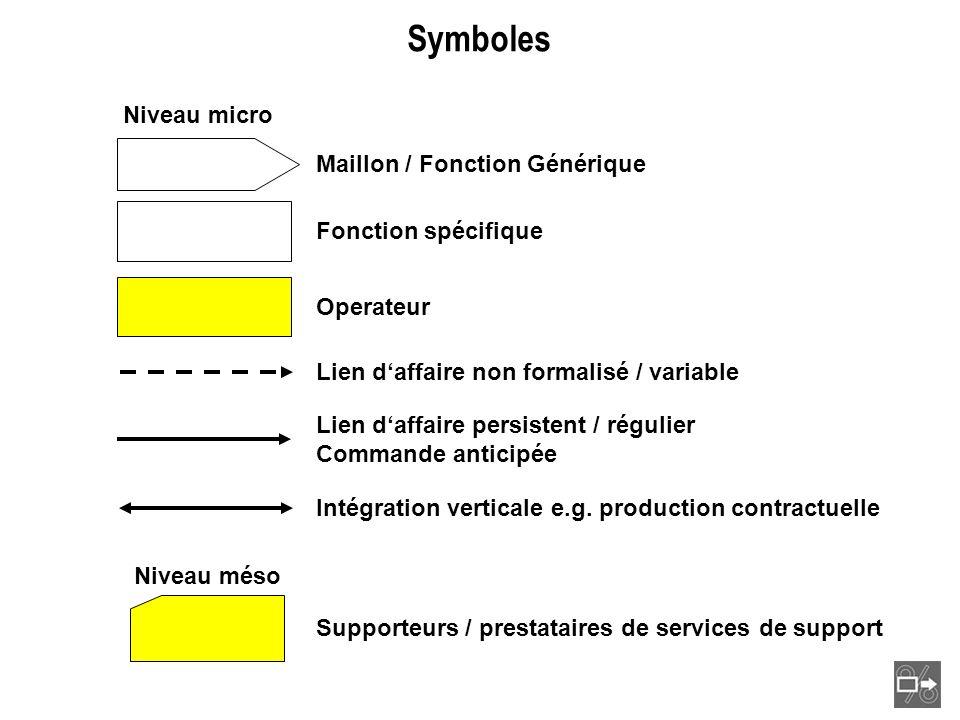 Niveau micro Operateur Fonction spécifique Lien daffaire non formalisé / variable Lien daffaire persistent / régulier Commande anticipée Intégration v