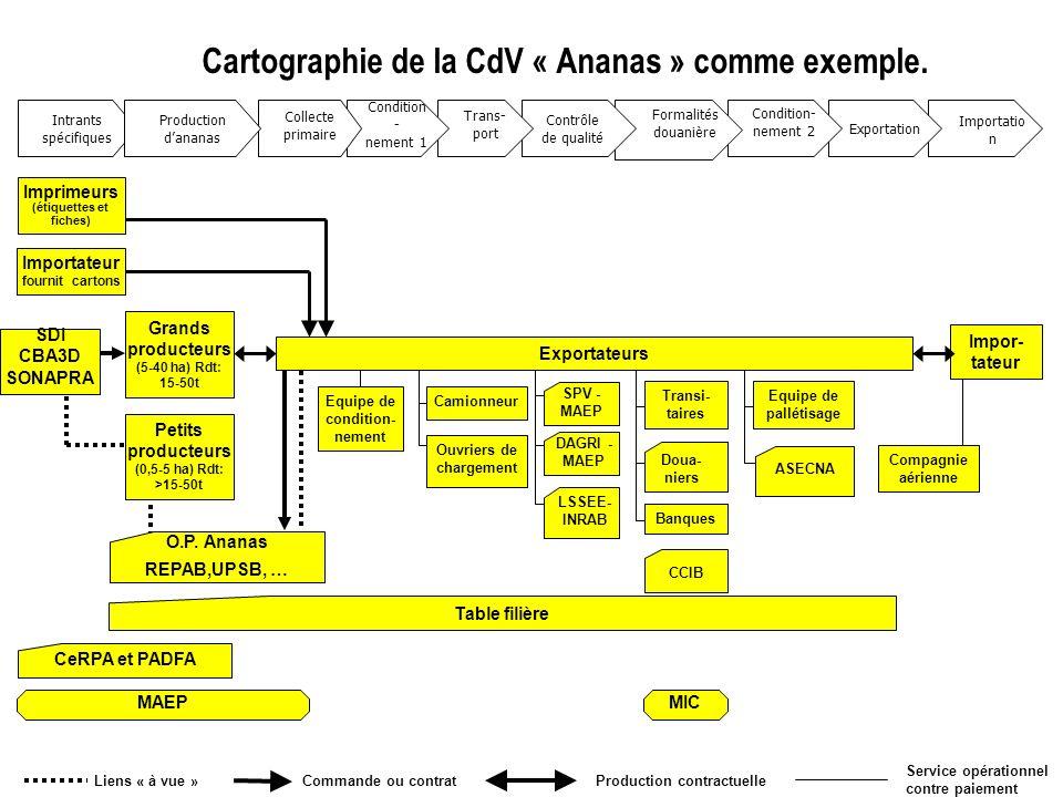 Cartographie de la CdV « Ananas » comme exemple. Importatio n Compagnie aérienne Impor- tateur Intrants spécifiques Exportation Table filière Equipe d