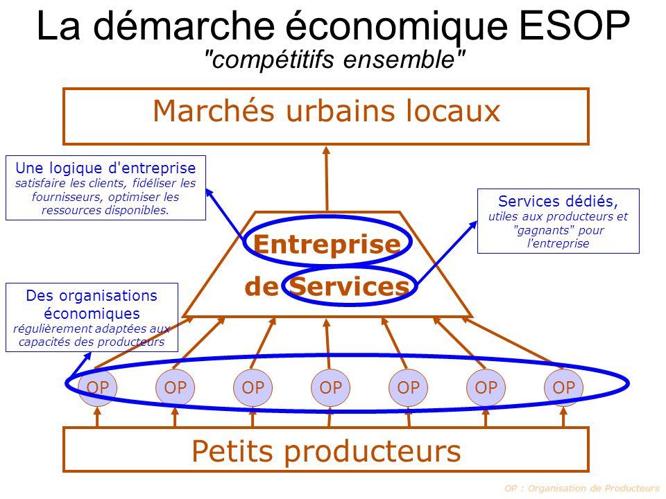 La démarche économique ESOP