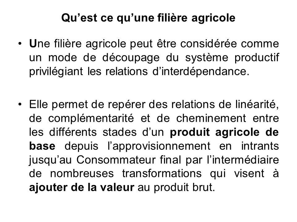 Quest ce quune filière agricole Une filière agricole peut être considérée comme un mode de découpage du système productif privilégiant les relations d