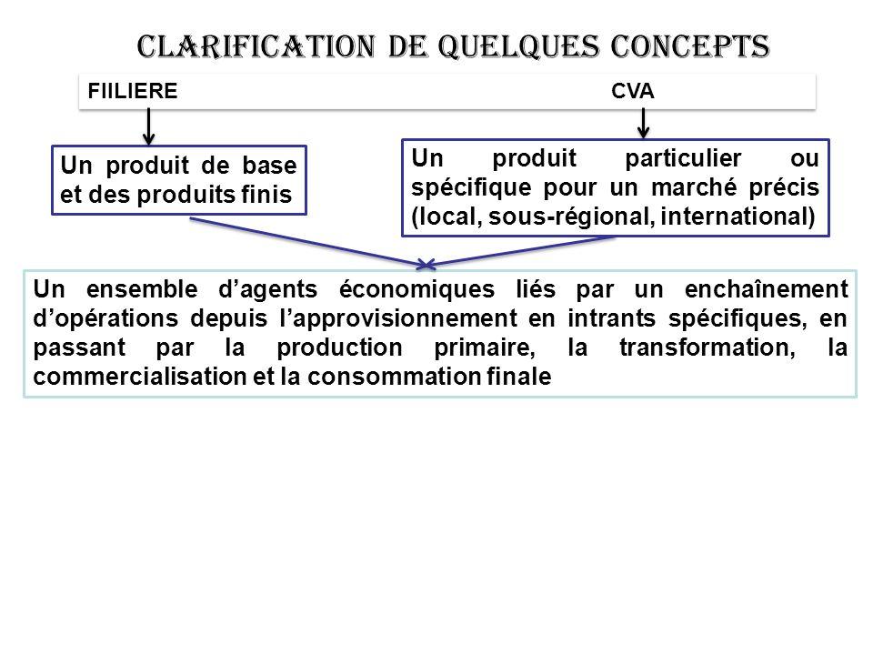 FIILIERECVA Un produit de base et des produits finis Un produit particulier ou spécifique pour un marché précis (local, sous-régional, international)