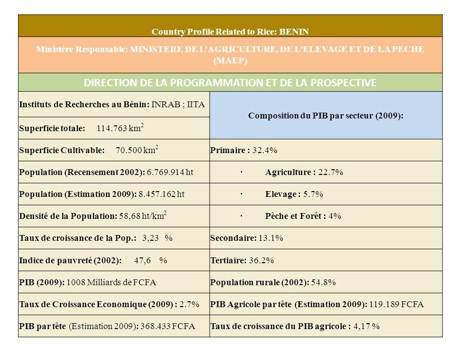 Country Profile Related to Rice: BENIN Ministère Responsable: MINISTERE DE LAGRICULTURE, DE LELEVAGE ET DE LA PECHE (MAEP) DIRECTION DE LA PROGRAMMATION ET DE LA PROSPECTIVE Instituts de Recherches au Bénin: INRAB ; IITA Composition du PIB par secteur (2009): Superficie totale: 114.763 km 2 Superficie Cultivable: 70.500 km 2 Primaire : 32.4% Population (Recensement 2002): 6.769.914 ht· Agriculture : 22.7% Population (Estimation 2009): 8.457.162 ht· Elevage : 5.7% Densité de la Population: 58,68 ht/km 2 · Pêche et Forêt : 4% Taux de croissance de la Pop.: 3,23 %Secondaire: 13.1% Indice de pauvreté (2002): 47,6 %Tertiaire: 36.2% PIB (2009): 1008 Milliards de FCFAPopulation rurale (2002): 54.8% Taux de Croissance Economique (2009) : 2.7% PIB Agricole par tête (Estimation 2009): 119.189 FCFA PIB par tête (Estimation 2009): 368.433 FCFATaux de croissance du PIB agricole : 4,17 %