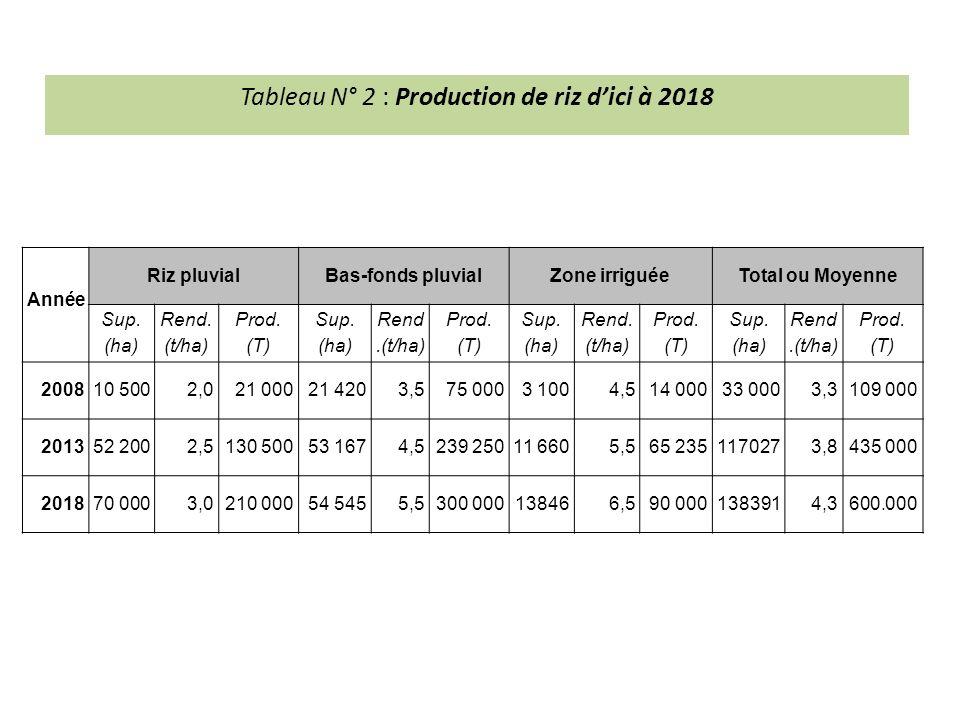 Tableau N° 2 : Production de riz dici à 2018 Année Riz pluvialBas-fonds pluvialZone irriguéeTotal ou Moyenne Sup.