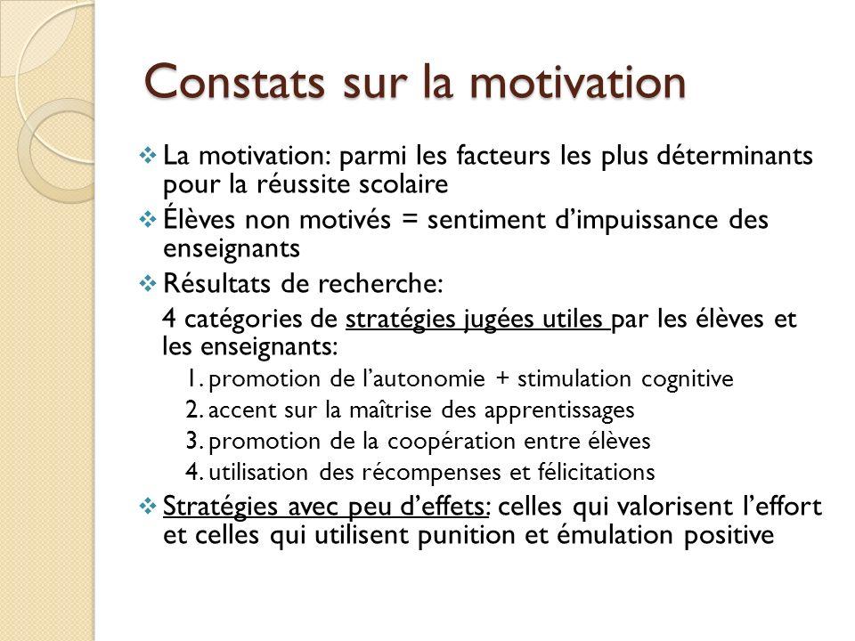 Constats sur la motivation La motivation: parmi les facteurs les plus déterminants pour la réussite scolaire Élèves non motivés = sentiment dimpuissan