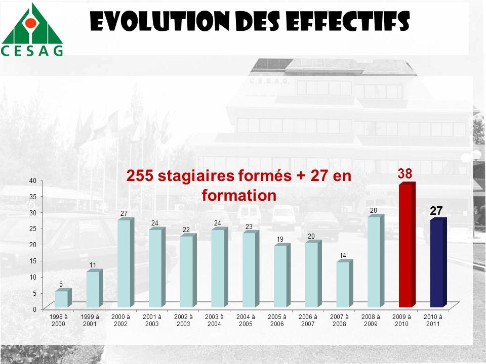Evolution des effectifs 255 stagiaires formés + 27 en formation