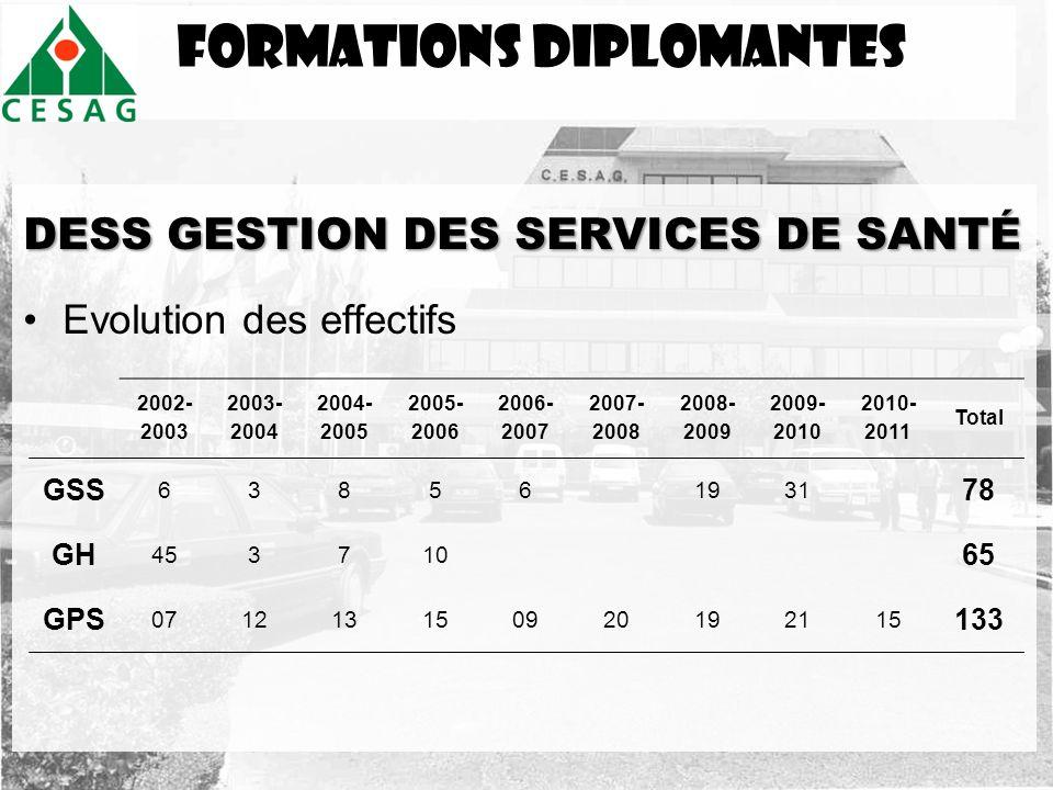 FormationS DIPLOMANTES DESS GESTION DES SERVICES DE SANTÉ Evolution des effectifs 2002- 2003 2003- 2004 2004- 2005 2005- 2006 2006- 2007 2007- 2008 20