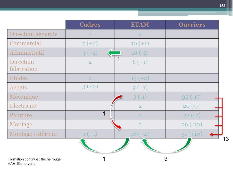 CadresETAMOuvriers Direction générale12 Commercial7 (+2)10 (+1) Administratif4 (+1)16 (-2) Direction fabrication 26 (+1) Etudes615 (+2) Achats 3 (+2) 9 (+1) Mécanique3 (-1)35 (-17) Electricité220 (-7) Peinture222 (-2) Montage326 (-10) Montage extérieur1 (+1)18 (+4)31 (+10) 31 1 1 13 Formation continue : flèche rouge VAE: flèche verte 10