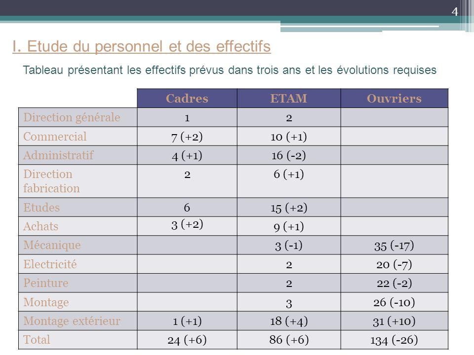 I. Etude du personnel et des effectifs Tableau présentant les effectifs prévus dans trois ans et les évolutions requises CadresETAMOuvriers Direction