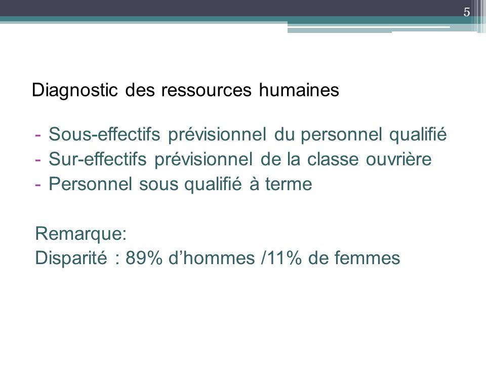 Diagnostic des ressources humaines -Sous-effectifs prévisionnel du personnel qualifié -Sur-effectifs prévisionnel de la classe ouvrière -Personnel sous qualifié à terme Remarque: Disparité : 89% dhommes /11% de femmes 5