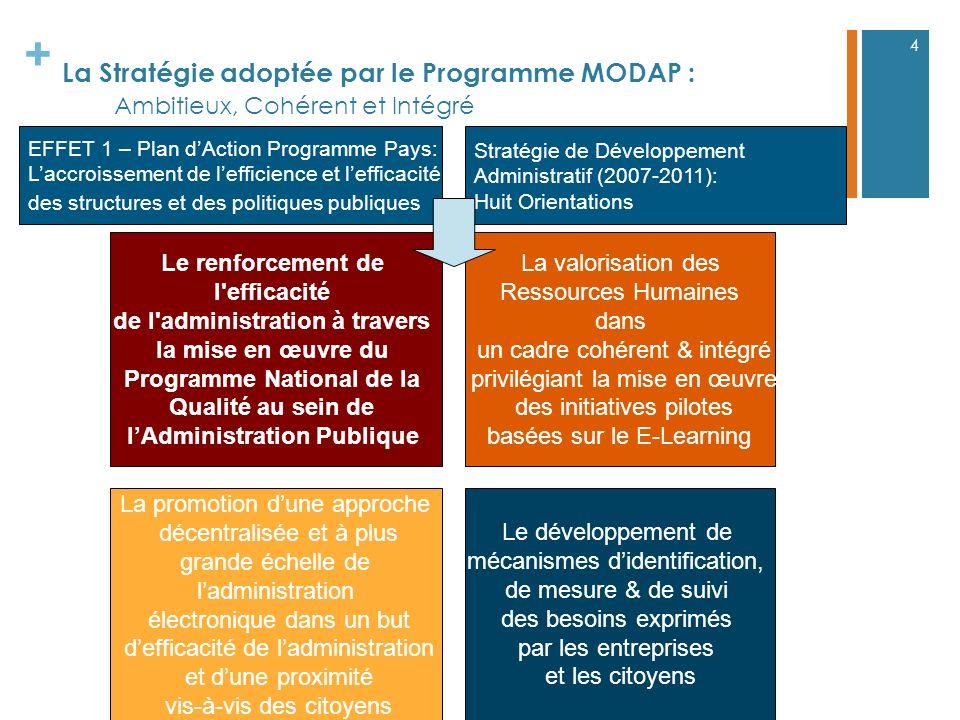 + La Stratégie adoptée par le Programme MODAP : Ambitieux, Cohérent et Intégré 4 EFFET 1 – Plan dAction Programme Pays: Laccroissement de lefficience