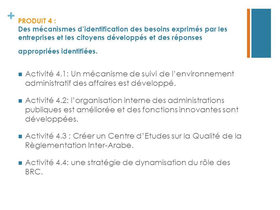 + PRODUIT 4 : Des mécanismes didentification des besoins exprimés par les entreprises et les citoyens développés et des réponses appropriées identifié