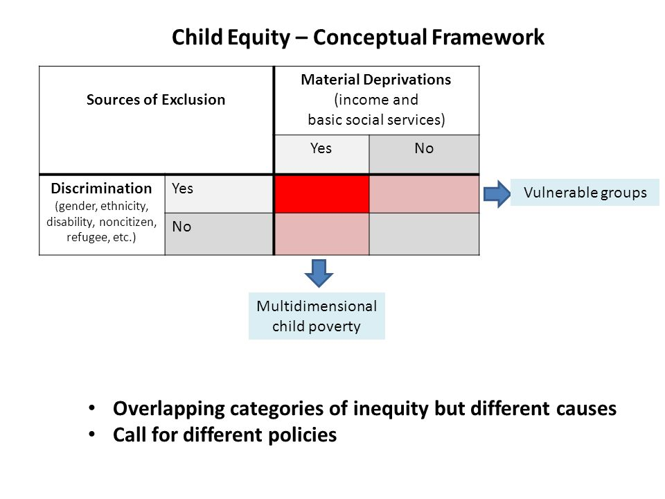 Child Equity – Conceptual Framework Sources of Exclusion Material Deprivations (income and basic social services) YesNo Discrimination (gender, ethnicity, disability, noncitizen, refugee, etc.) Yes No Vulnerable groups Multidimensional child poverty Overlapping categories of inequity but different causes Call for different policies