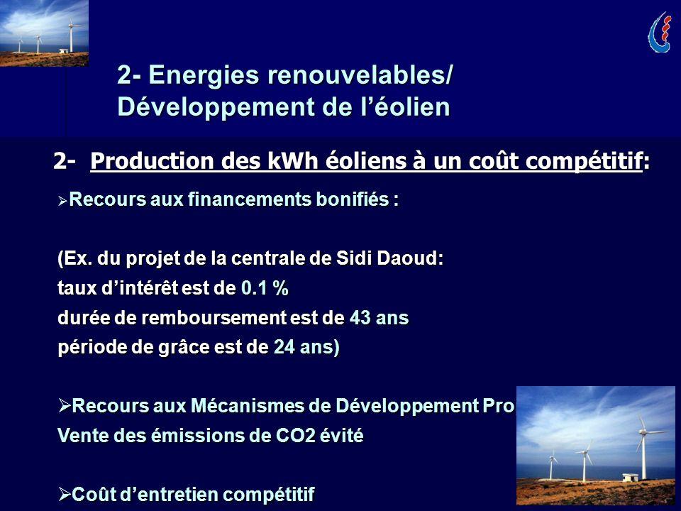 14 2- Production des kWh éoliens à un coût compétitif: Recours aux financements bonifiés : (Ex. du projet de la centrale de Sidi Daoud: taux dintérêt