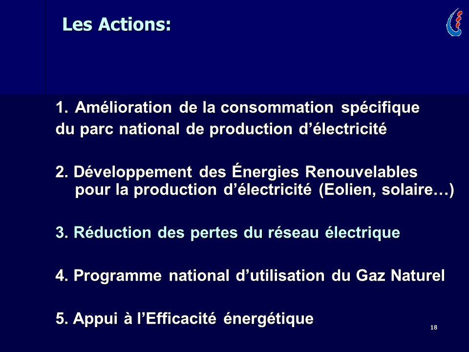 18 1.Amélioration de la consommation spécifique du parc national de production délectricité 2. Développement des Énergies Renouvelables pour la produc