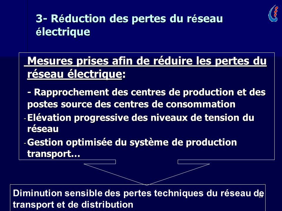 19 3- R é duction des pertes du r é seau é lectrique Mesures prises afin de réduire les pertes du réseau électrique: Mesures prises afin de réduire le