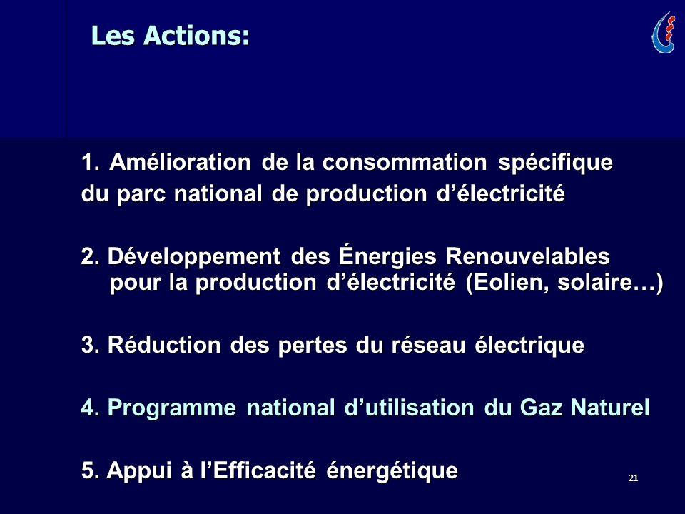 21 1.Amélioration de la consommation spécifique du parc national de production délectricité 2. Développement des Énergies Renouvelables pour la produc