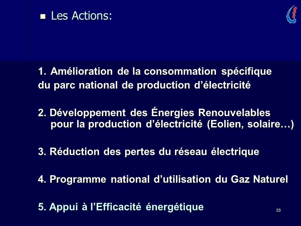 23 1.Amélioration de la consommation spécifique du parc national de production délectricité 2. Développement des Énergies Renouvelables pour la produc