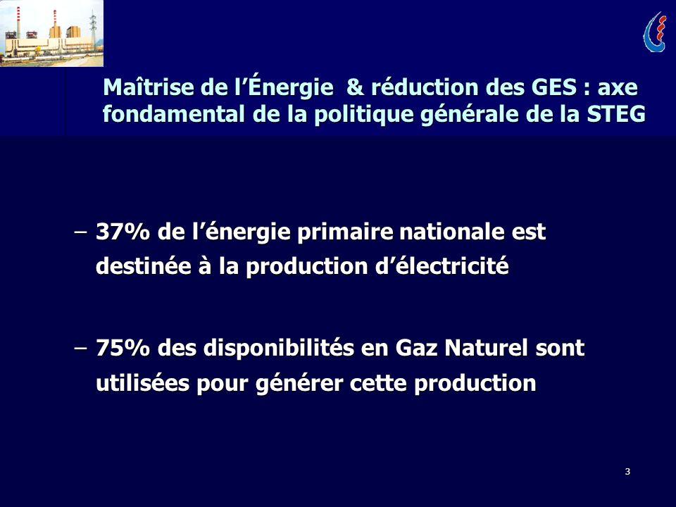 3 Maîtrise de lÉnergie & réduction des GES : axe fondamental de la politique générale de la STEG –37% de lénergie primaire nationale est destinée à la production délectricité –75% des disponibilités en Gaz Naturel sont utilisées pour générer cette production