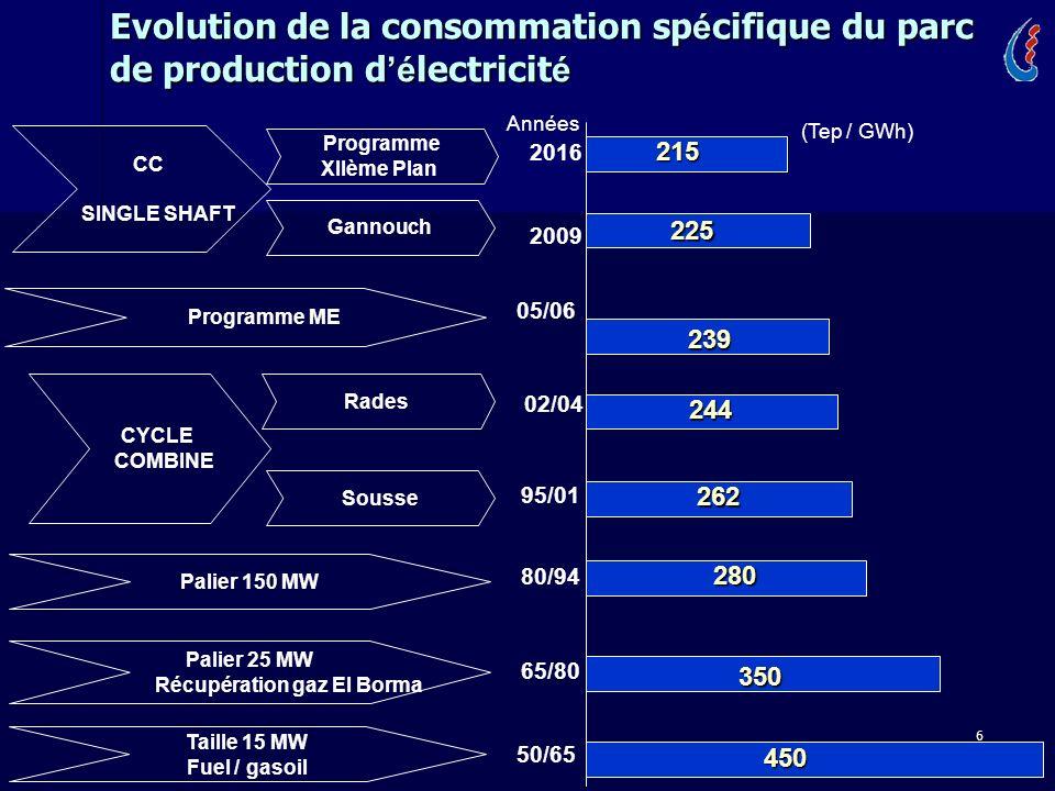 6 Evolution de la consommation sp é cifique du parc de production d é lectricit é Taille 15 MW Fuel / gasoil Palier 25 MW Récupération gaz El Borma Pa