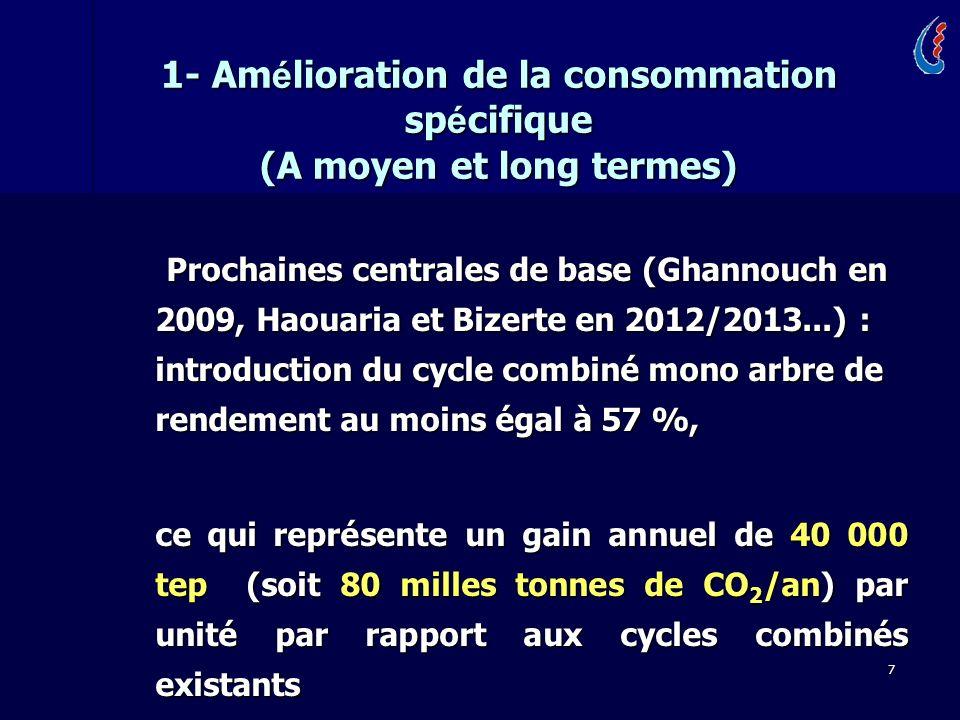 7 Prochaines centrales de base (Ghannouch en 2009, Haouaria et Bizerte en 2012/2013...) : introduction du cycle combiné mono arbre de rendement au moins égal à 57 %, Prochaines centrales de base (Ghannouch en 2009, Haouaria et Bizerte en 2012/2013...) : introduction du cycle combiné mono arbre de rendement au moins égal à 57 %, ce qui représente un gain annuel de 40 000 tep (soit 80 milles tonnes de CO 2 /an) par unité par rapport aux cycles combinés existants ce qui représente un gain annuel de 40 000 tep (soit 80 milles tonnes de CO 2 /an) par unité par rapport aux cycles combinés existants 1- Am é lioration de la consommation sp é cifique (A moyen et long termes)