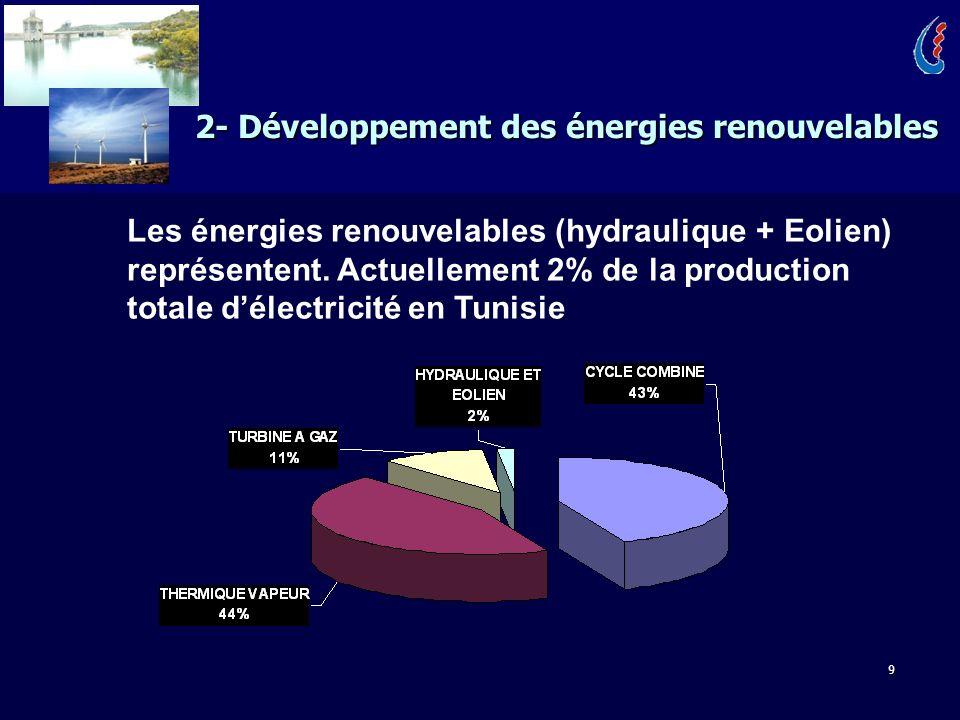 9 2- Développement des énergies renouvelables Les énergies renouvelables (hydraulique + Eolien) représentent. Actuellement 2% de la production totale