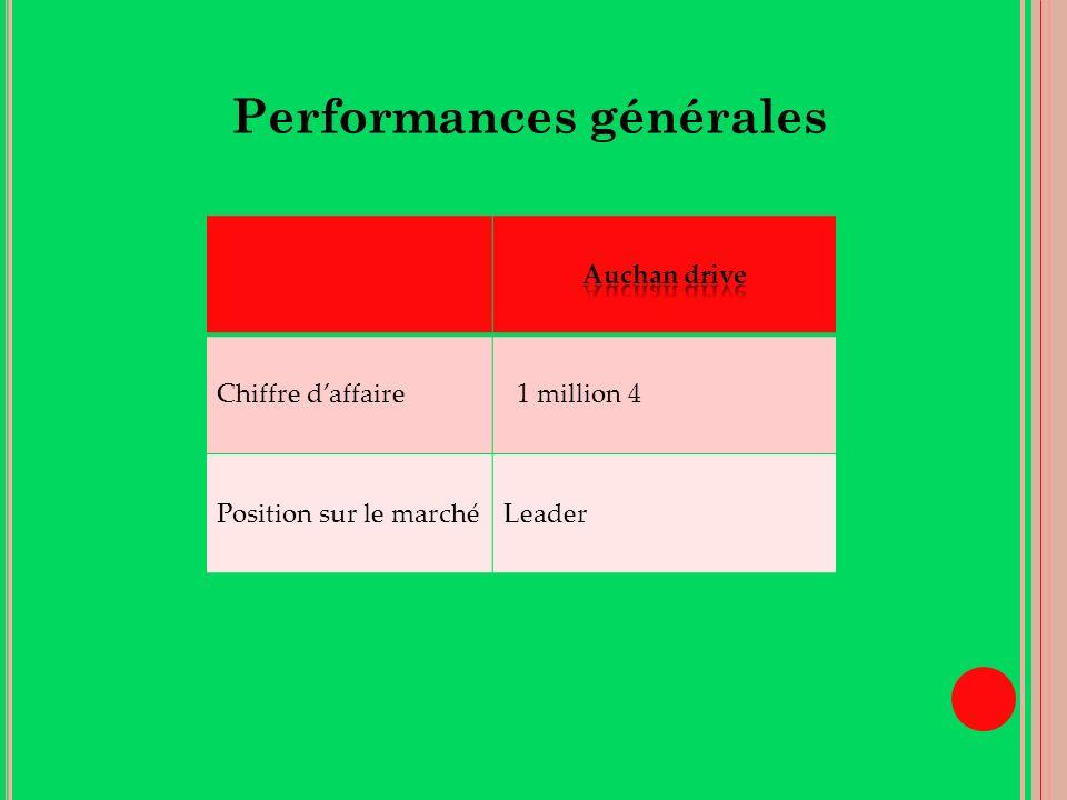 Chiffre daffaire 1 million 4 Position sur le marchéLeader Performances générales