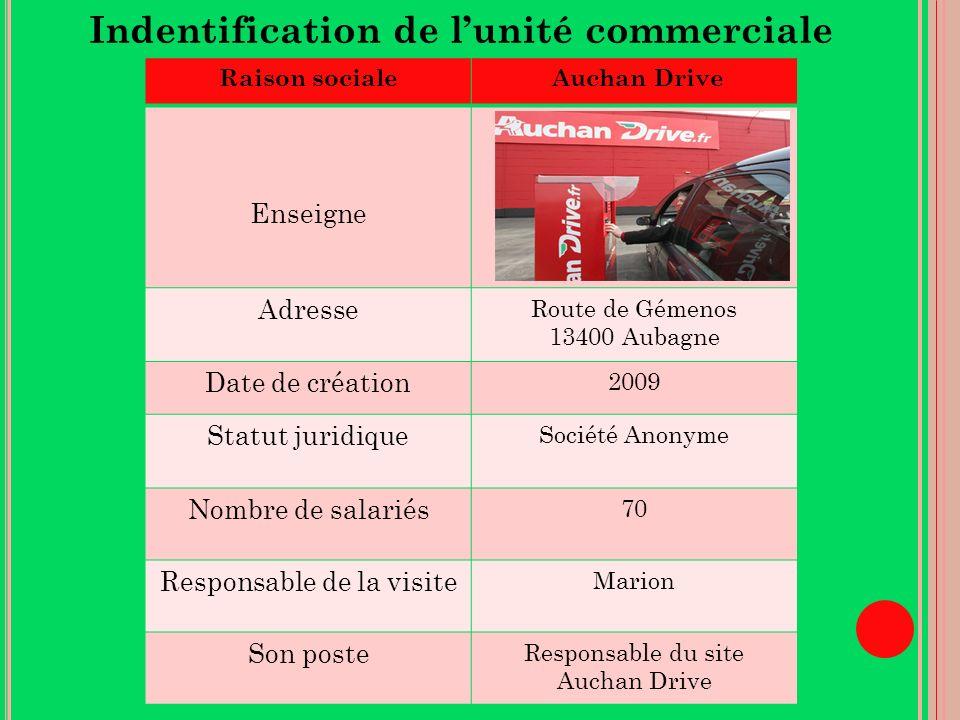 Raison sociale Auchan Drive Enseigne Adresse Route de Gémenos 13400 Aubagne Date de création 2009 Statut juridique Société Anonyme Nombre de salariés