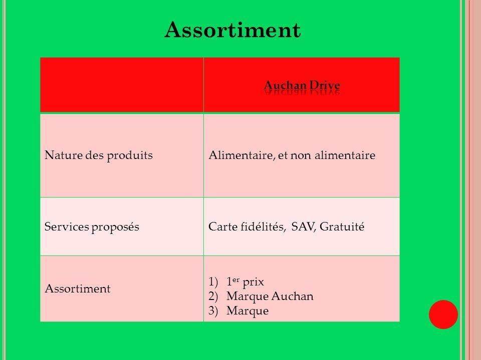 Assortiment Nature des produitsAlimentaire, et non alimentaire Services proposésCarte fidélités, SAV, Gratuité Assortiment 1)1 er prix 2)Marque Auchan