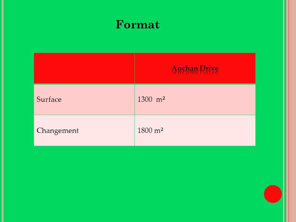 Format Surface1300 m² Changement1800 m²