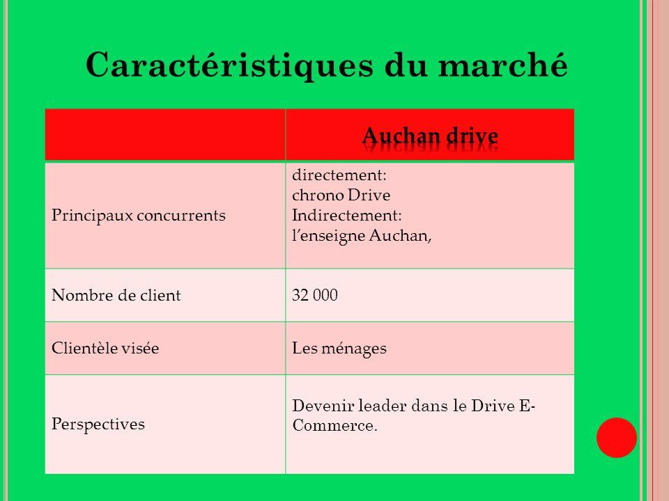 Caractéristiques du marché Principaux concurrents directement: chrono Drive Indirectement: lenseigne Auchan, Nombre de client32 000 Clientèle viséeLes