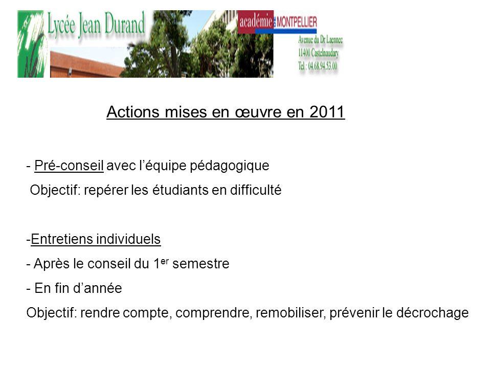 Actions mises en œuvre en 2011 - Pré-conseil avec léquipe pédagogique Objectif: repérer les étudiants en difficulté -Entretiens individuels - Après le