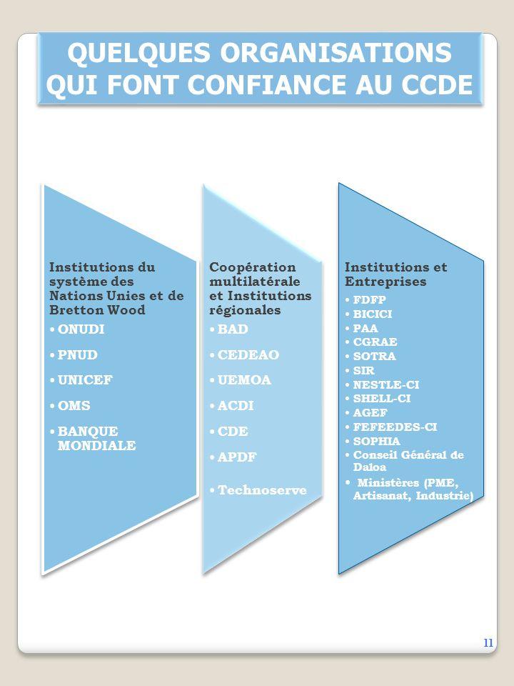 QUELQUES REFERENCES EN MATIERE DE FORMATION 10 N°DATESPAYS/REGIONFinancementPROJETS 12012Côte dIvoireFDFP/CDE/MPME Formation des agents comptables et