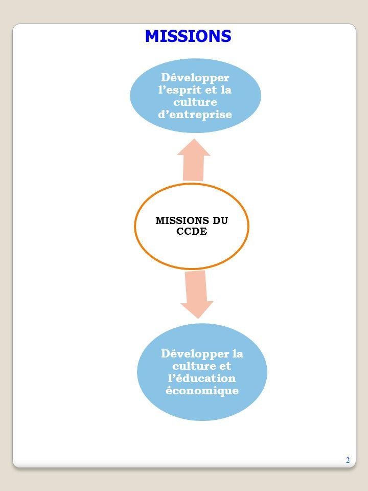 1 Le Centre de Communication et de Développement de lEntreprise ou CCDE est un bureau dEtudes Economiques et de Formation situé dans la commune du Pla