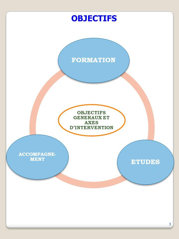 OBJECTIFS OBJECTIFS GENERAUX ET AXES DINTERVENTION FORMATIONETUDES ACCOMPAGNE- MENT 3