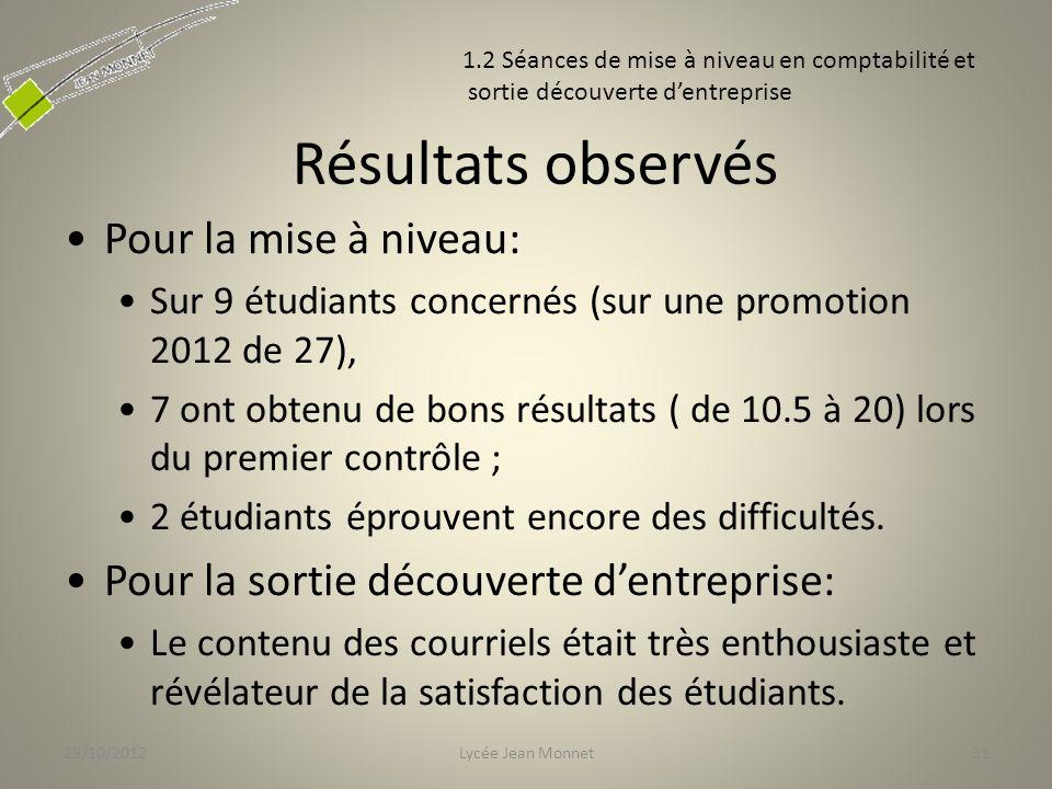 Résultats observés Pour la mise à niveau: Sur 9 étudiants concernés (sur une promotion 2012 de 27), 7 ont obtenu de bons résultats ( de 10.5 à 20) lors du premier contrôle ; 2 étudiants éprouvent encore des difficultés.