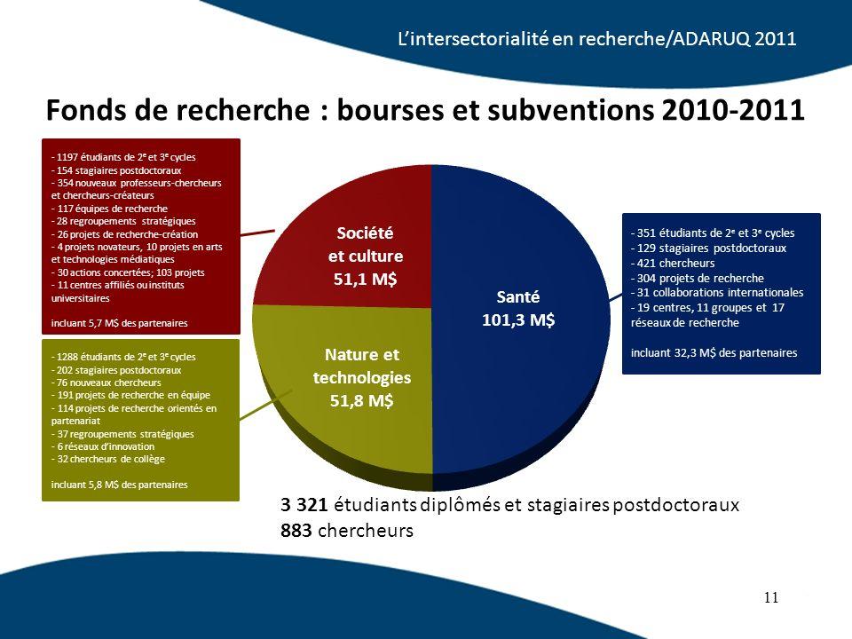 11 Fonds de recherche : bourses et subventions 2010-2011 3 321 étudiants diplômés et stagiaires postdoctoraux 883 chercheurs - 1288 étudiants de 2 e e