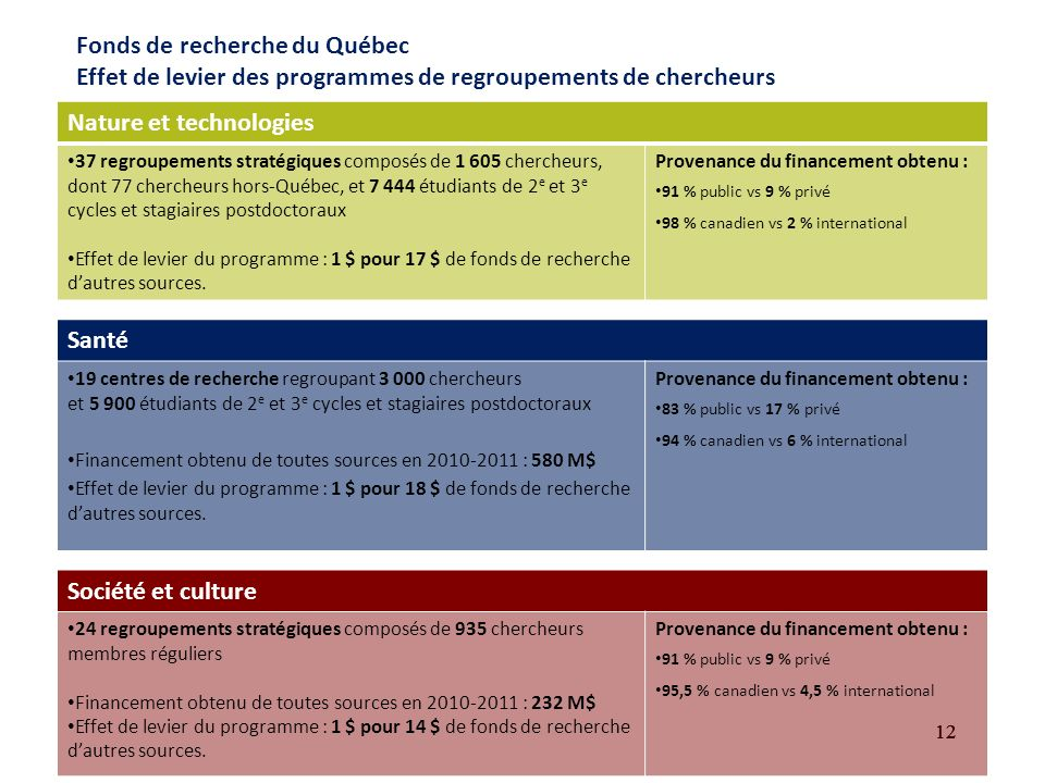 12 Fonds de recherche du Québec Effet de levier des programmes de regroupements de chercheurs Nature et technologies 37 regroupements stratégiques composés de 1 605 chercheurs, dont 77 chercheurs hors-Québec, et 7 444 étudiants de 2 e et 3 e cycles et stagiaires postdoctoraux Effet de levier du programme : 1 $ pour 17 $ de fonds de recherche dautres sources.